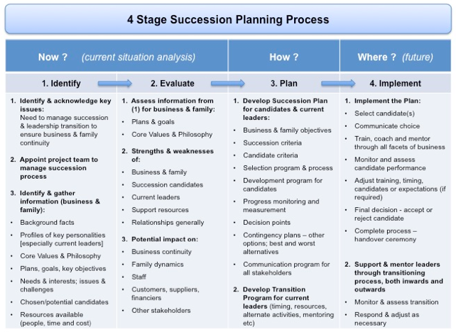 Succession Planning and Transition Management 4 stage process