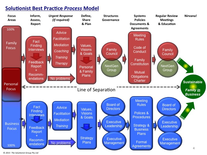 Family Business Best Practice Solutionist process model