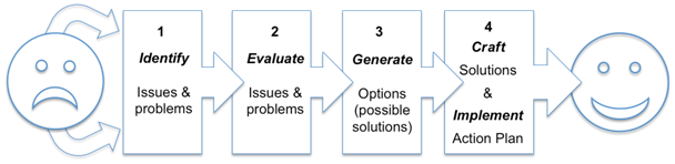 Solutionis Group Approach to problem solving for family businesses