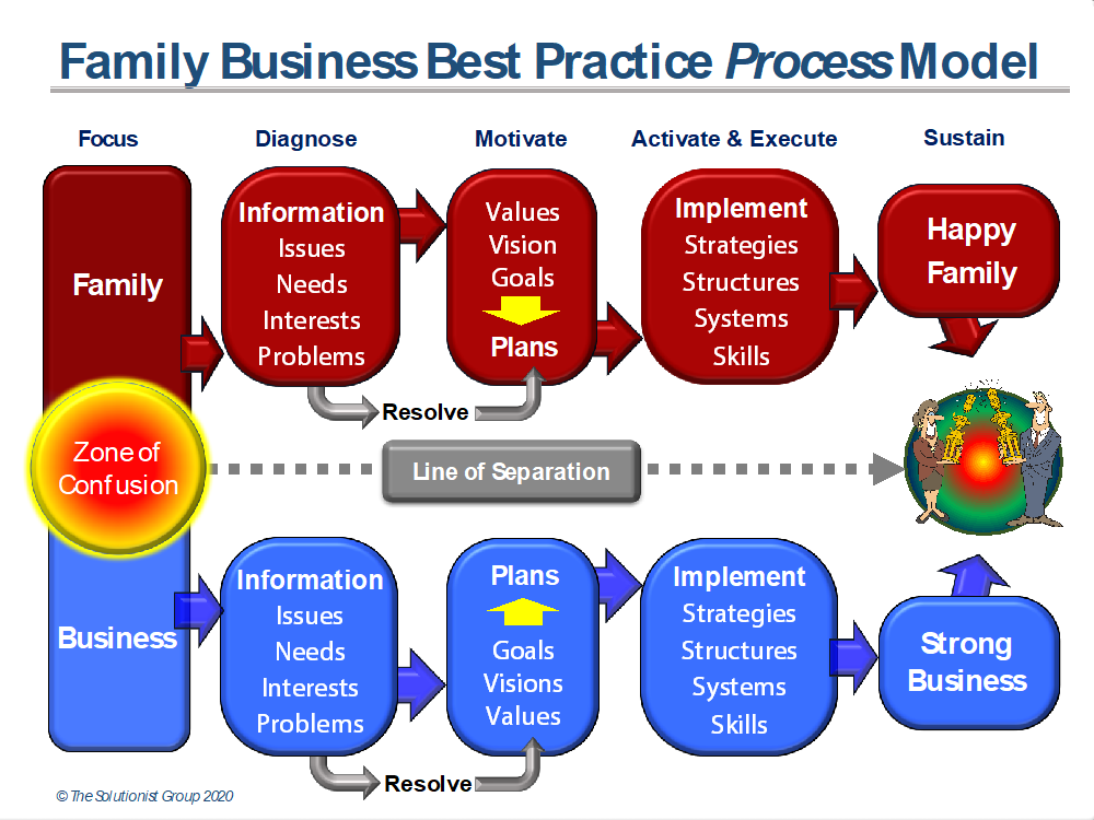 family-business-best-practice-process-model