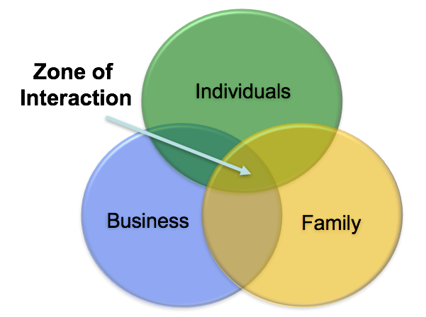 family-business-conflict-zone-of-interaction