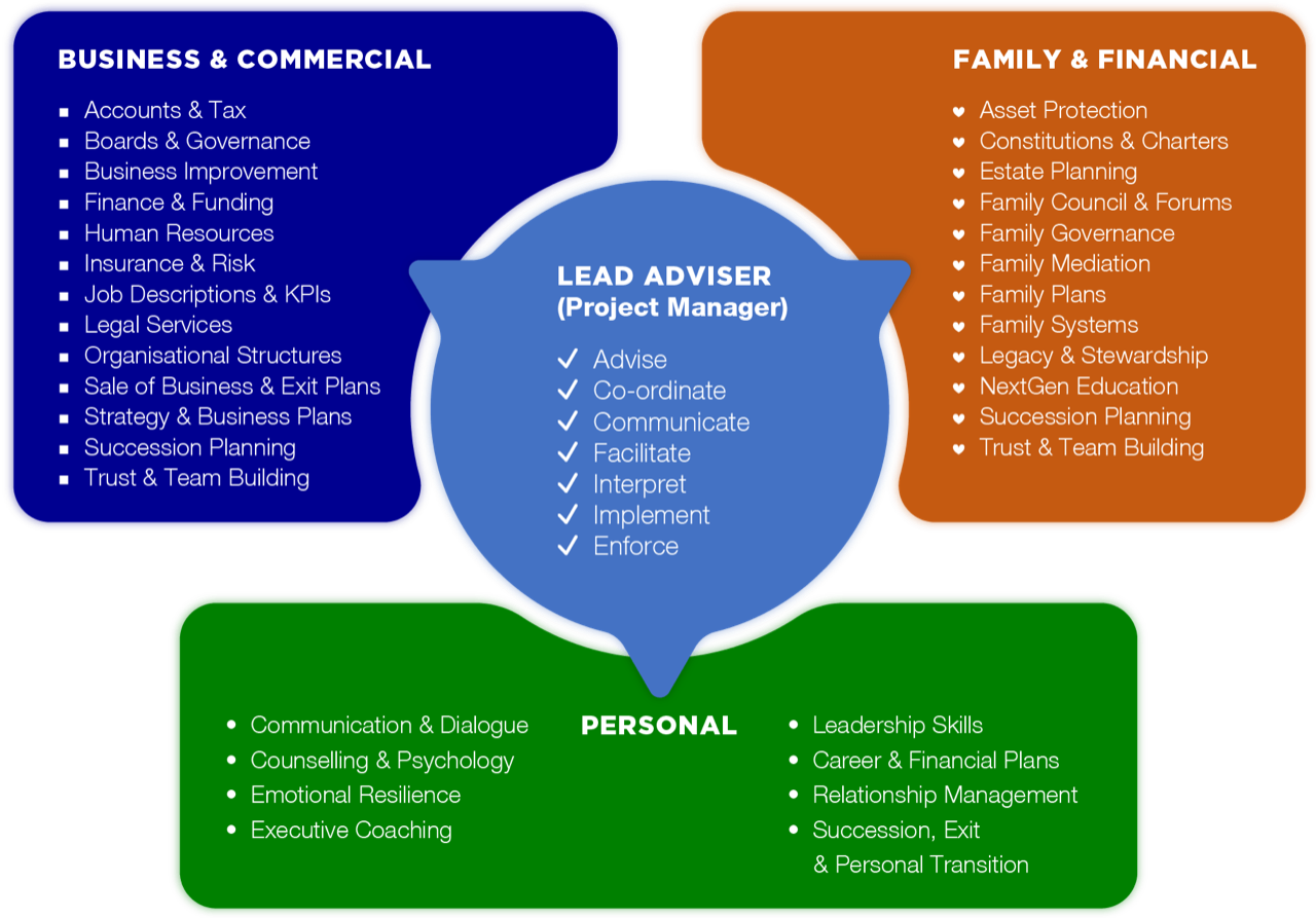 Family Business Services Collaborative Advisory Approach